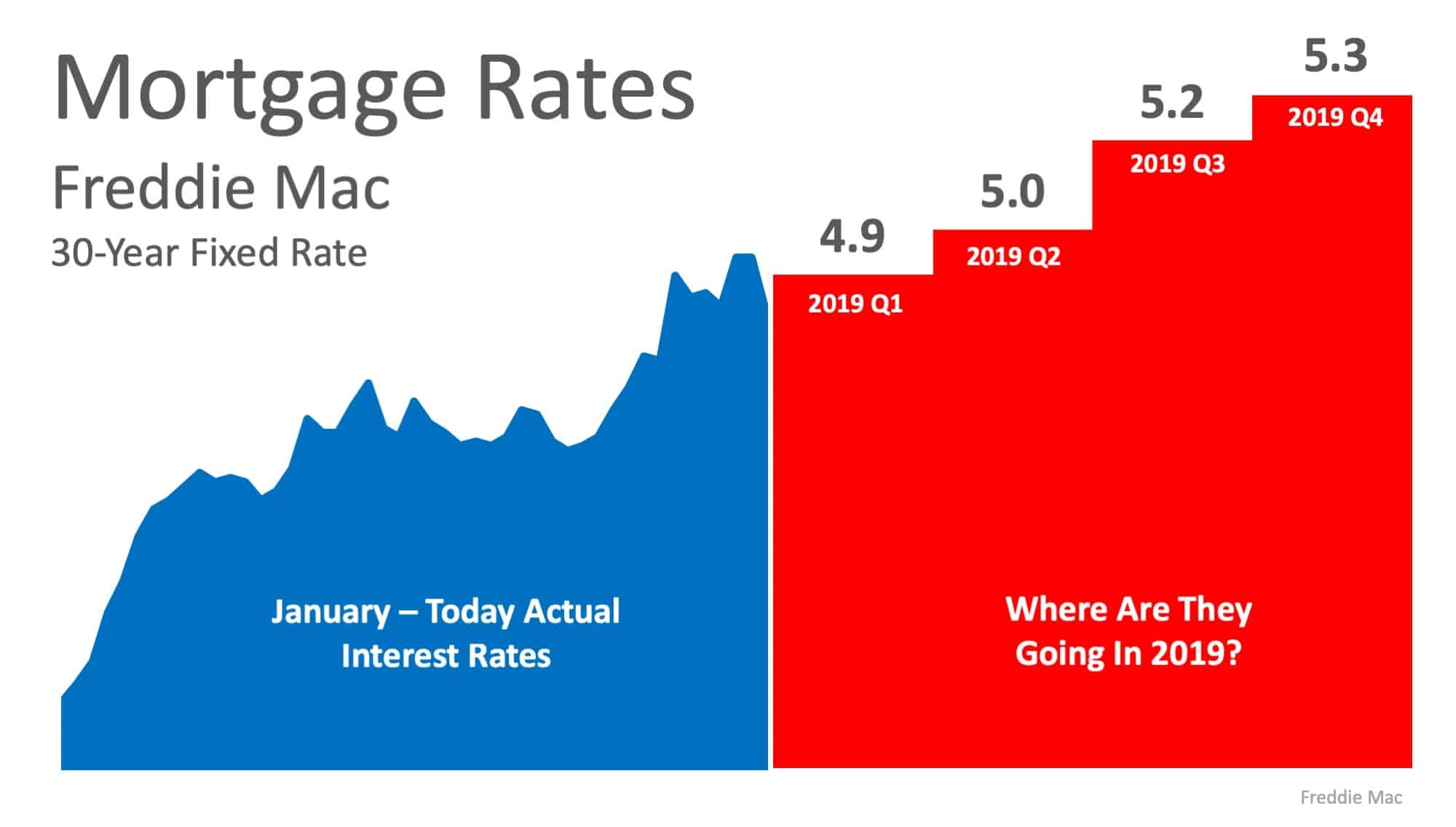 Where Are Interest Rates Headed in 2019?