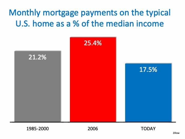 4 Quick Reasons NOT to Fear a Housing Crash