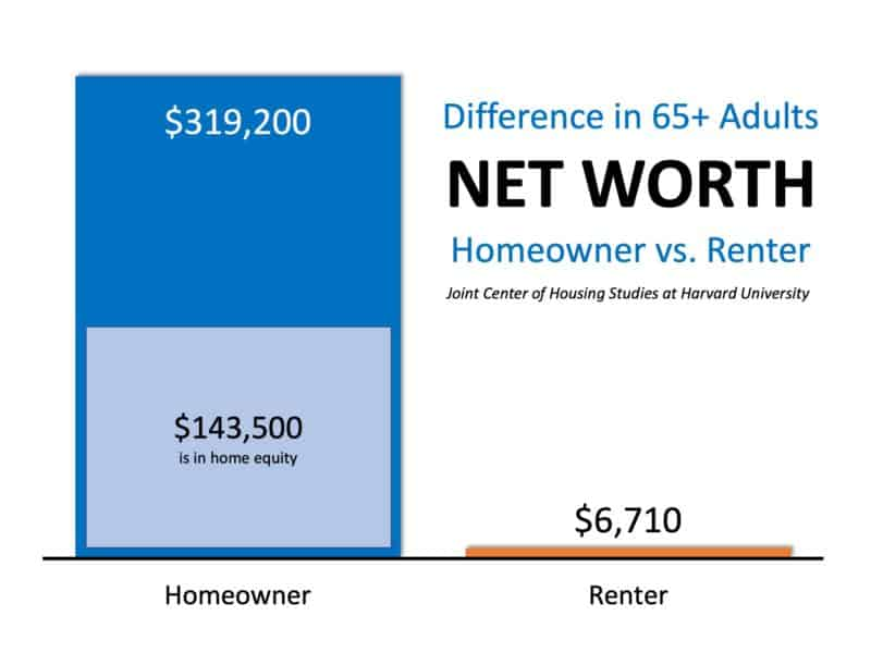 Net worth difference between homeowners and renters