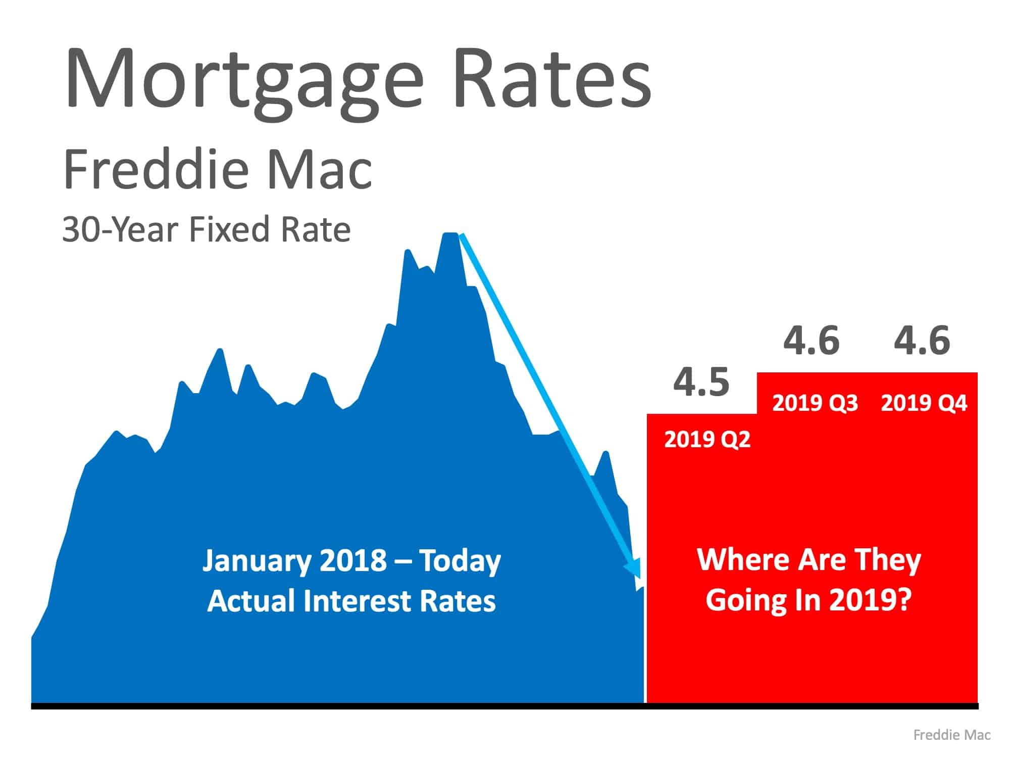 Are Low Interest Rates Here to Stay?