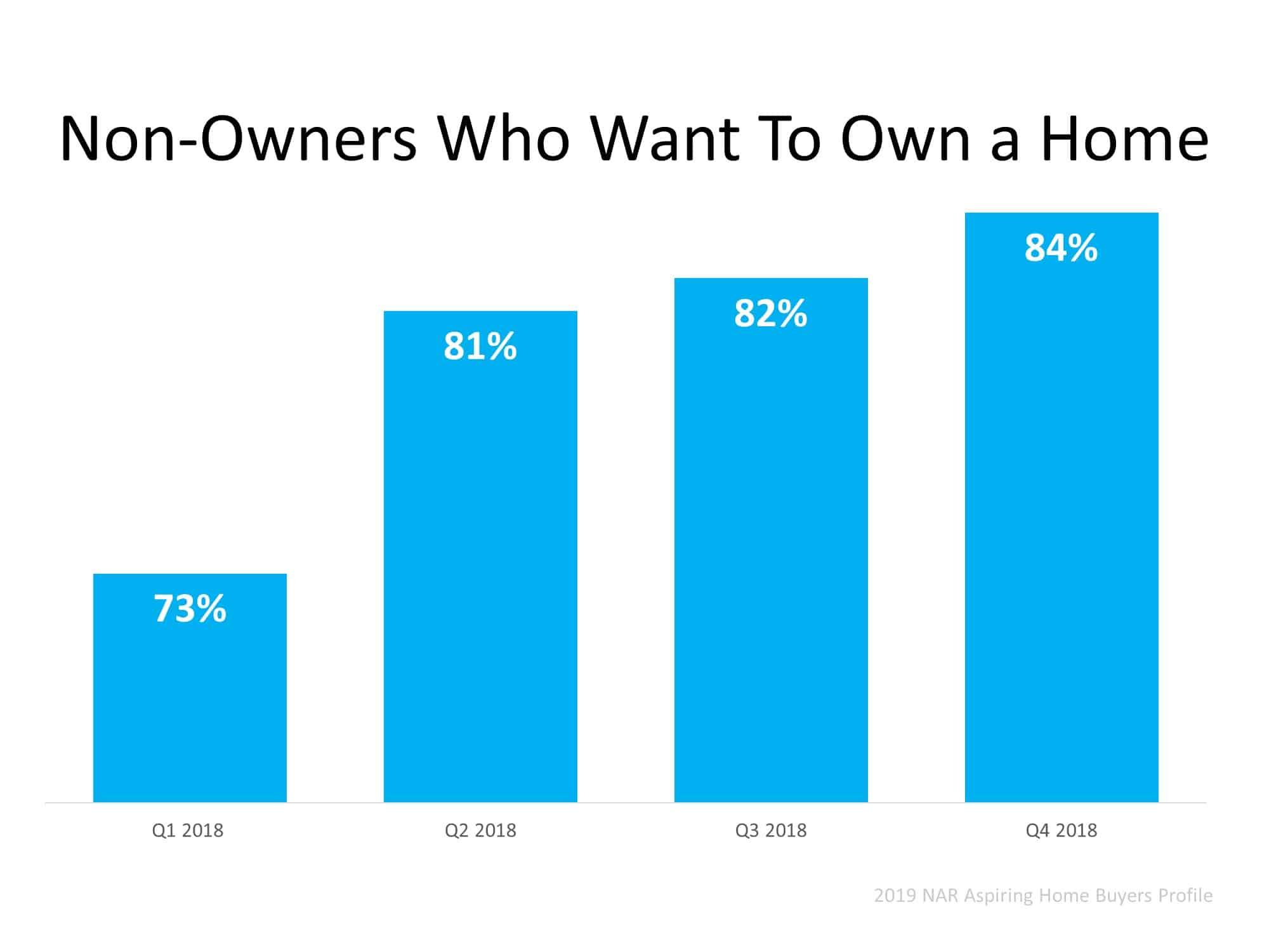 Homeownership Will Always Be a Part of the American Dream