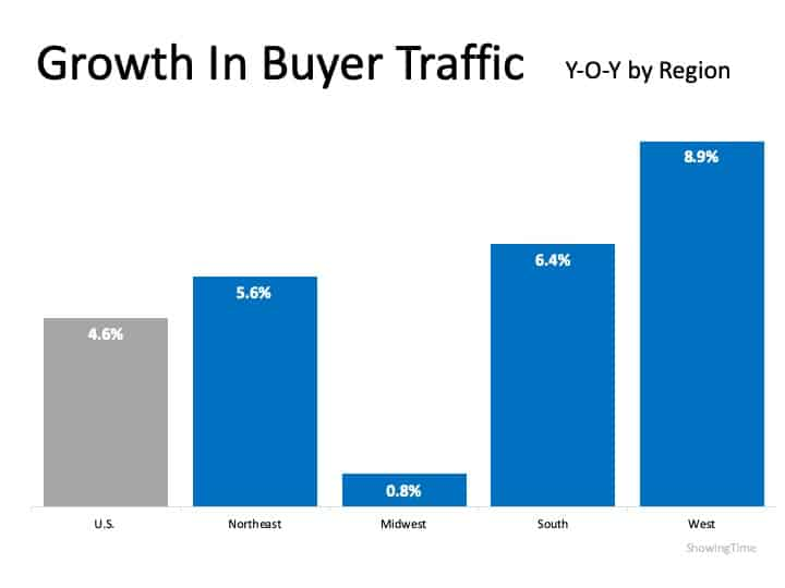 Buyer Demand Growing in Every Region