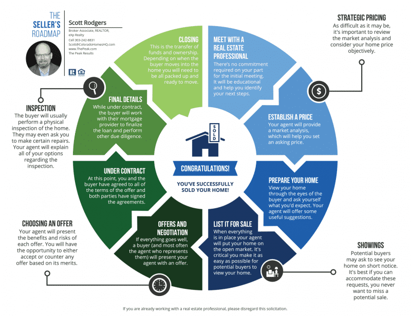 home sellers roadmap