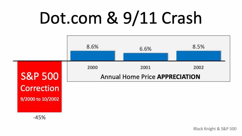Why the Stock Market Correction Probably Won't Impact Home Values