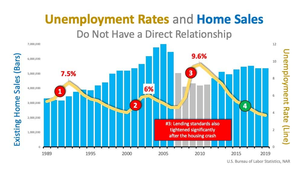 Will Surging Unemployment Crush Home Sales?