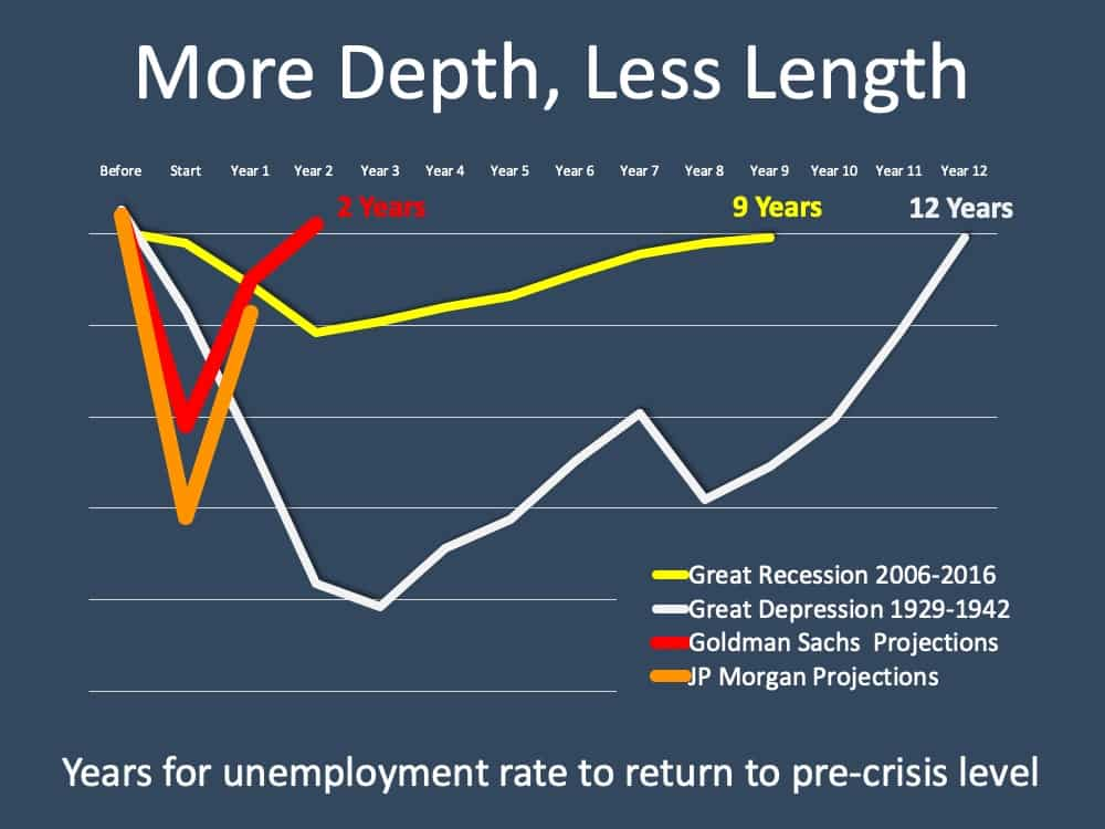 Unemployment: Hope on the Horizon