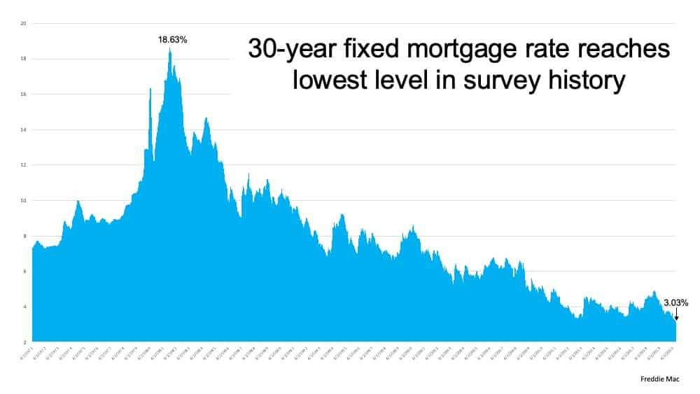 Mortgage Rates Hit Record Lows for Three Consecutive Weeks