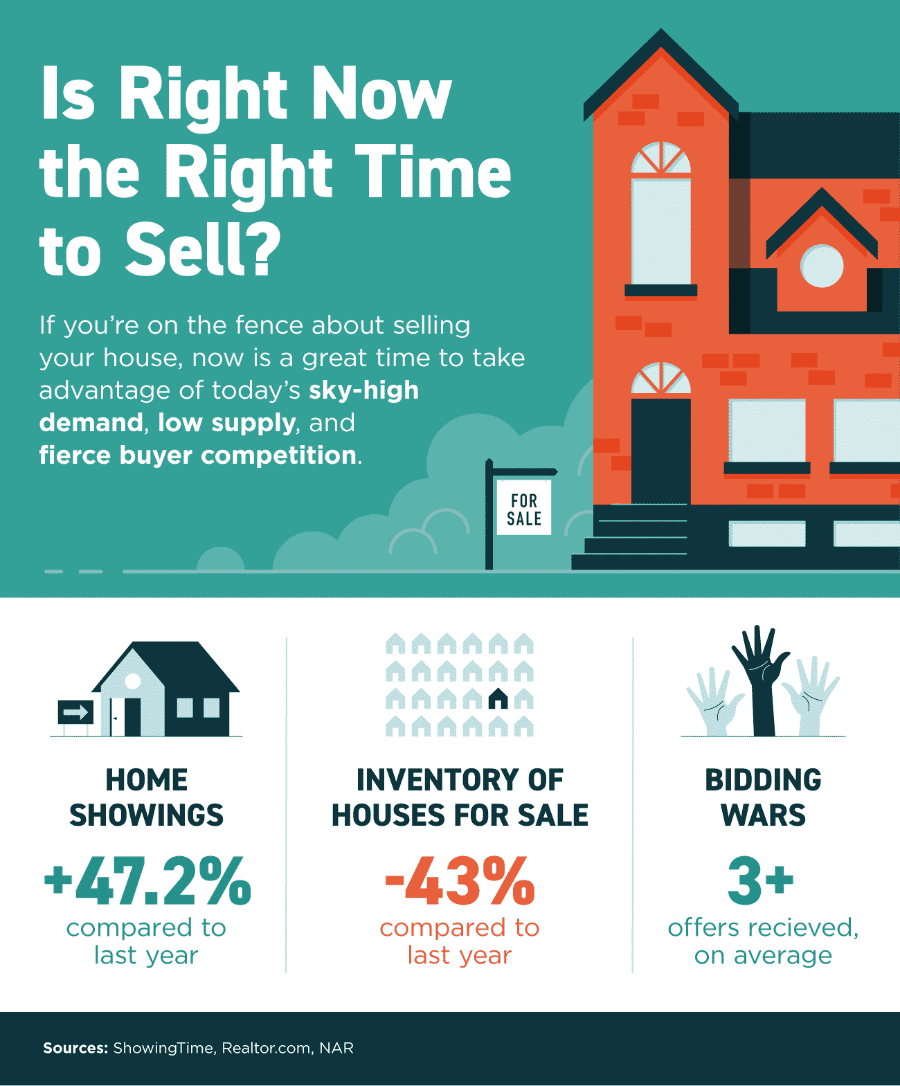 Is Now a Great Time to Sell? [INFOGRAPHIC]
