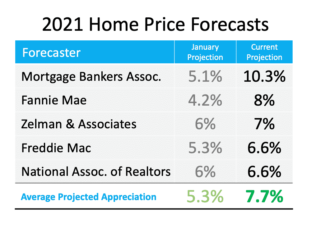 Is Home Price Appreciation Accelerating Again?