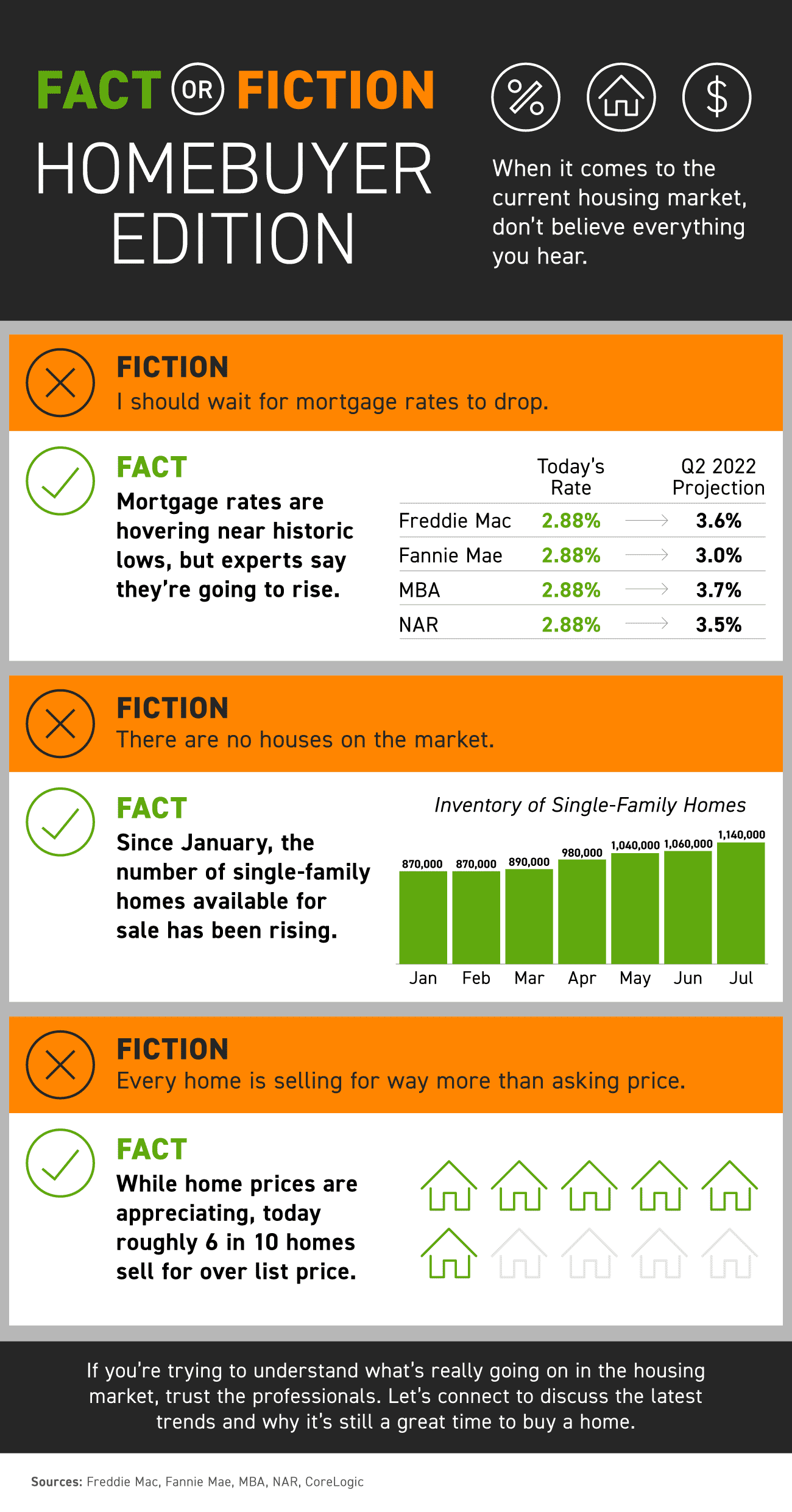 Fact or Fiction: Homebuyer Edition [INFOGRAPHIC]